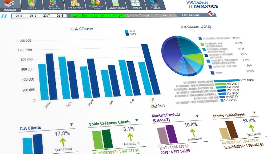Dashboard gestion financière