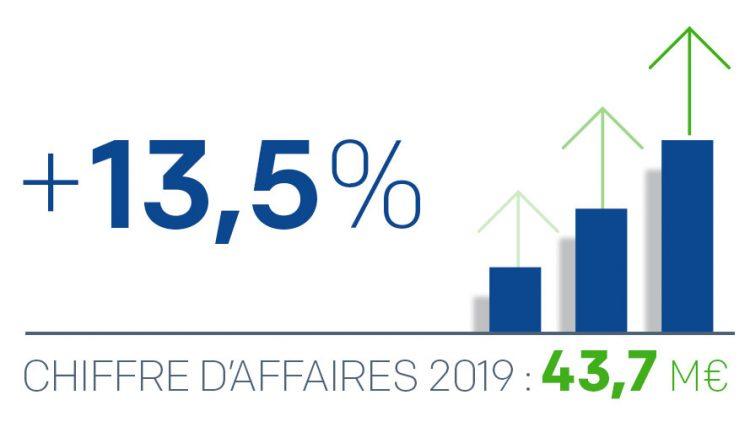 Croissance du chiffre d'affaires 2019